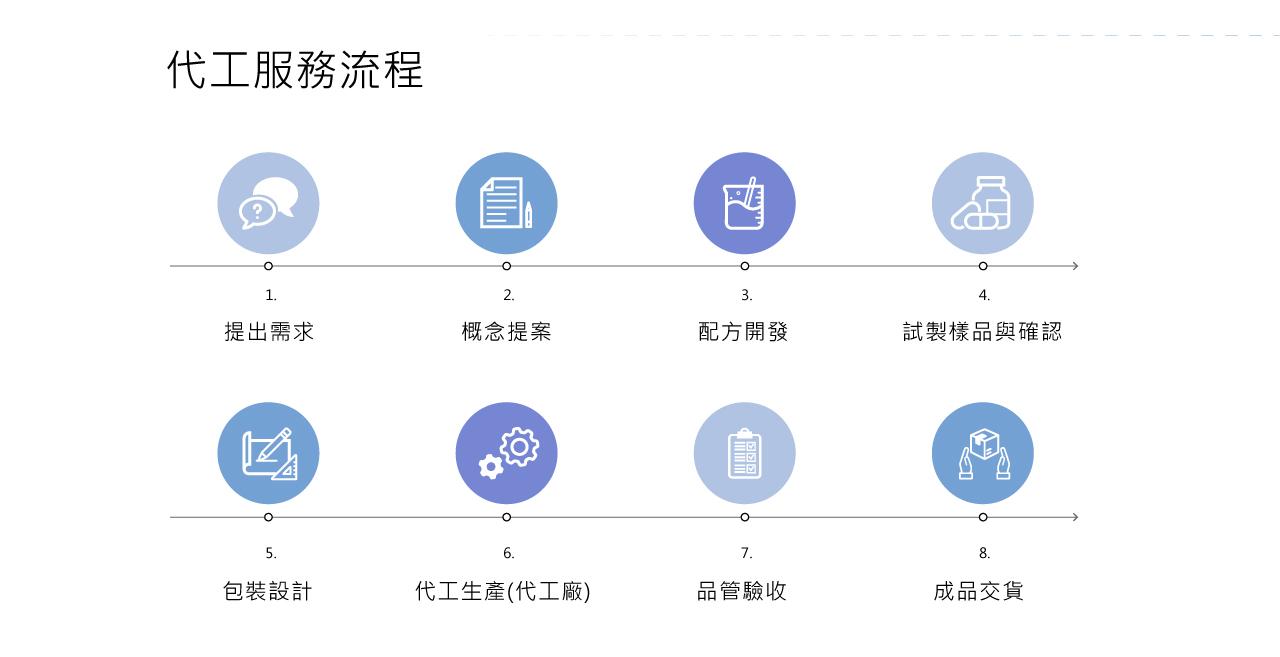 Procedures-of-ODM-Services